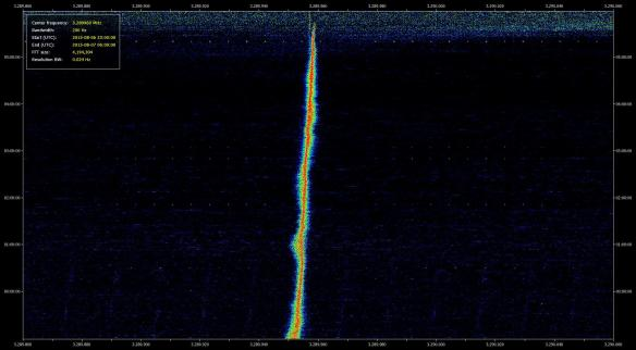 SDR Data File Analyser, 3.289860 MHz to 3.290060 MHz_Guyana