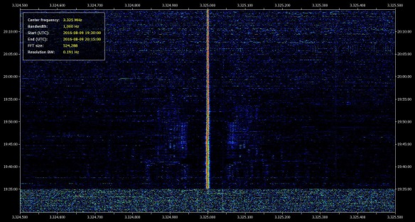 SDR Data File Analyser, 3.324500 MHz to 3.325500 MHz